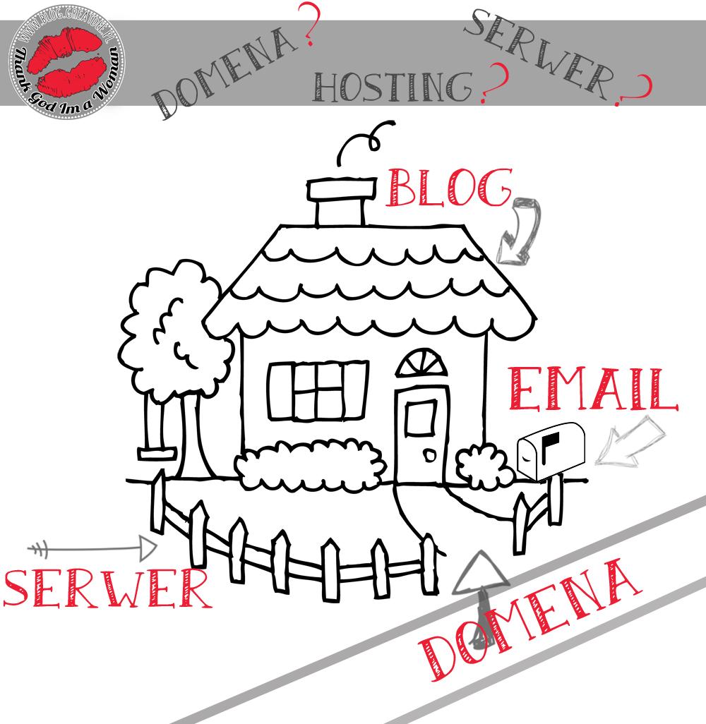 co to jest domena serwer hosting